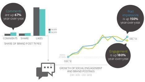 reach-engagement-facebook