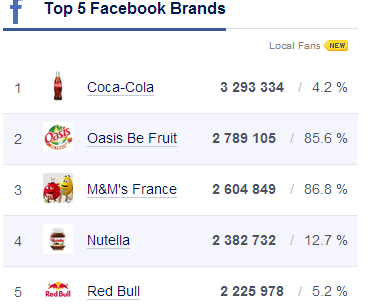 marques plus populaires France Facebook  Twitter YouTube