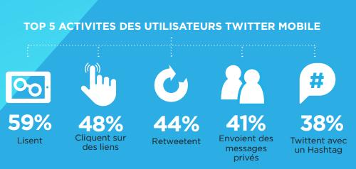 Chiffres Twitter   l'utilisation mobile France