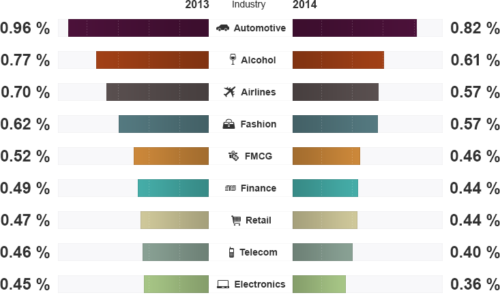 Étude   l'évolution l'engagement Facebook entre 2013 2014