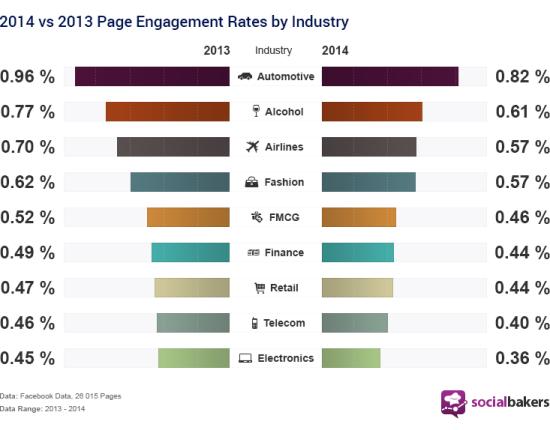 engagement-facebook-2013-2014