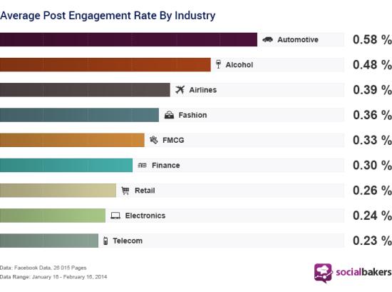 engagement-secteur-pages-facebook
