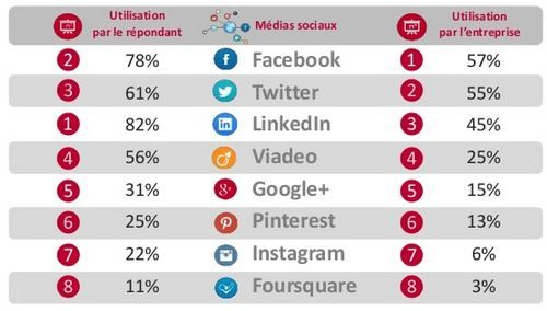 Étude   comment entreprises utilisent médias sociaux
