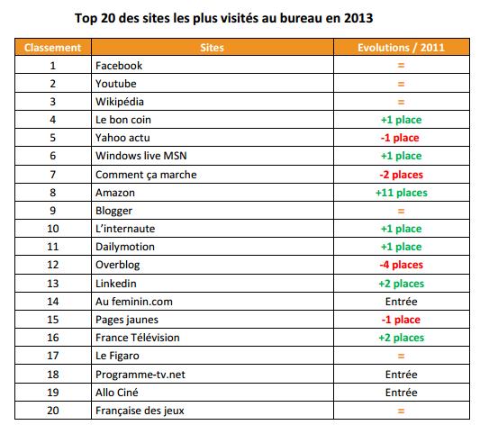 les 20 sites internet les plus visit s au bureau en 2013 blog du mod rateur. Black Bedroom Furniture Sets. Home Design Ideas
