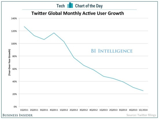 croissance-twitter