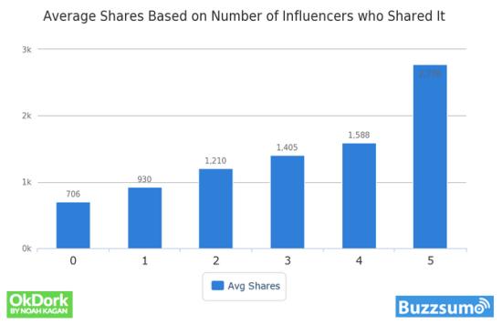 influenceurs