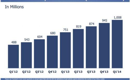 Chiffres Facebook   plus d'1 milliard d'utilisateurs actifs mensuels mobile