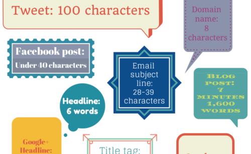 taille idéale articles blog publications réseaux sociaux