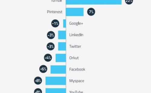 Étude   l'usage principaux réseaux sociaux diminue