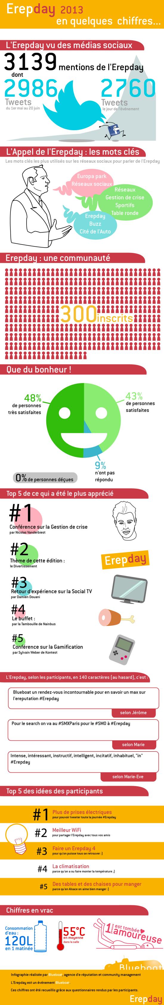 infographie-erepday-2013