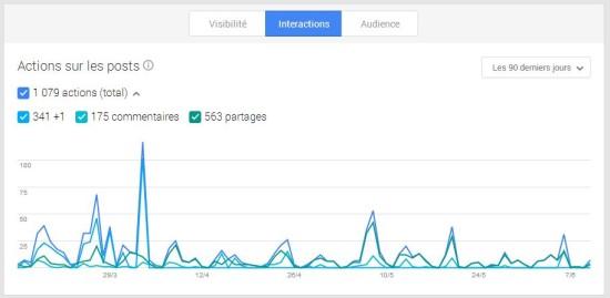 interactions-google-plus