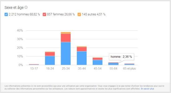 sexe-age-google-plus