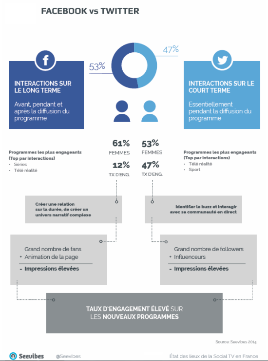 twitter-vs-facebook-seevibes-french-social-tv