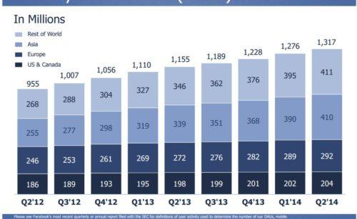 Chiffres Facebook   1 32 milliard d'utilisateurs revenus hausse