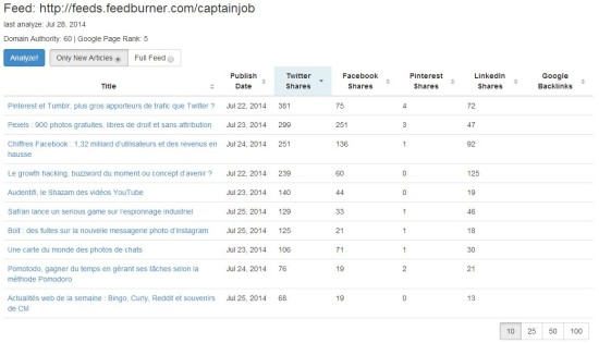 analyse-blog-post-metrics