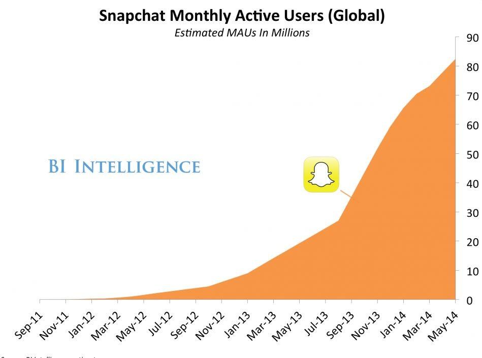 Chiffres Snapchat : nombre d'utilisateurs, âge, démographie...