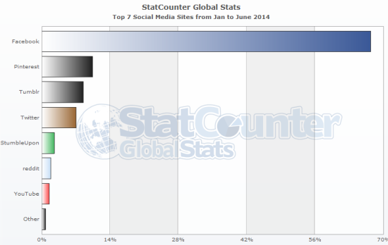 stats globales