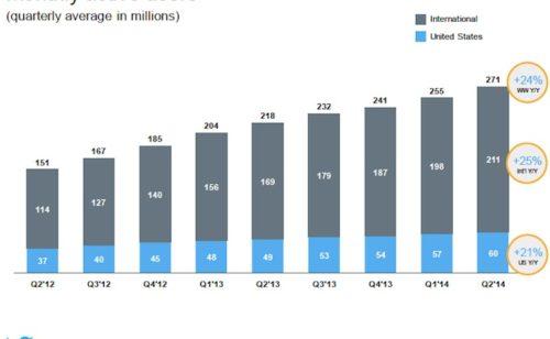 Twitter   271 millions d'utilisateurs 145 millions dollars pertes