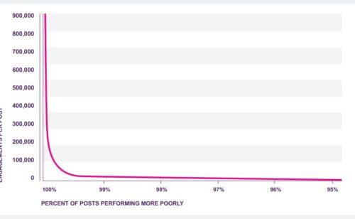 Réseaux sociaux   99% publications génèrent très peu d'engagement