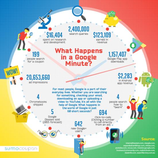 infographie-chiffres-google