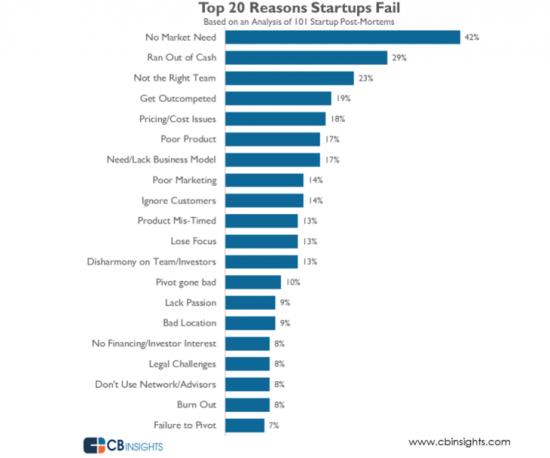 top 20 startups