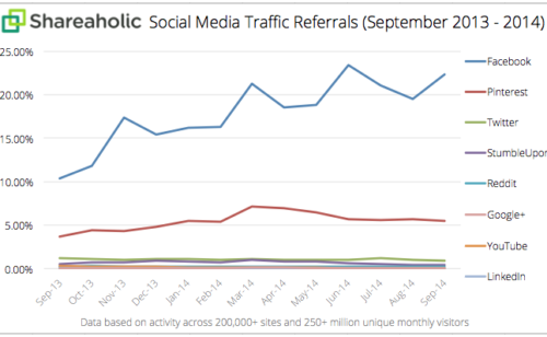 Facebook représente 76% trafic provenance réseaux sociaux