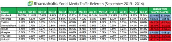 Social-Media-Traffic-Trends-Report-October-2014-chart