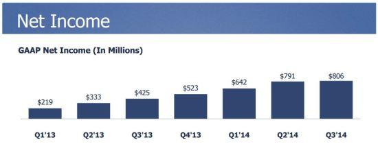 benefices-facebook-q3-2014