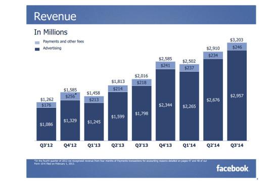 ca-facebook-q3-2014