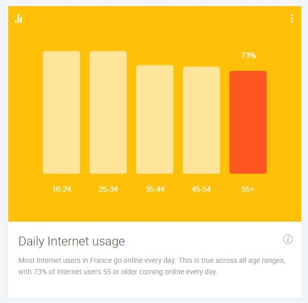 daily-internet-usage