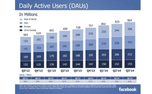 chiffre d'affaires mensuel Facebook dépasse milliard dollars