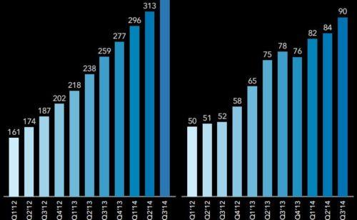 LinkedIn   27% membres actifs 4 millions dollars pertes