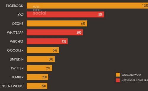 statistiques web réseaux sociaux octobre 2014
