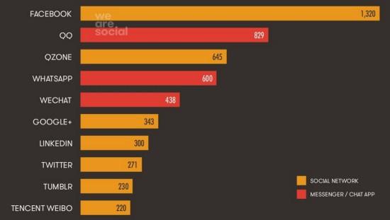top-10-reseaux-sociaux-octobre-2014