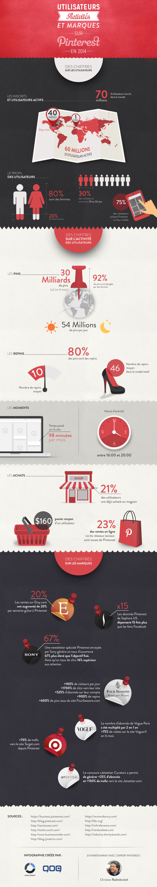 141107-infographie-pinterest-1