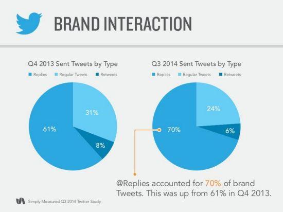 brand-interaction