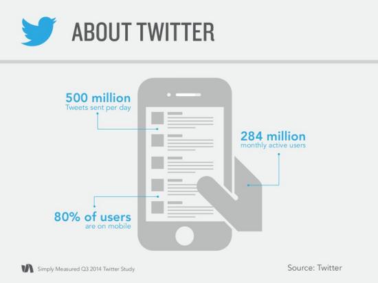 chiffres-cles-twitter-novembre-2014