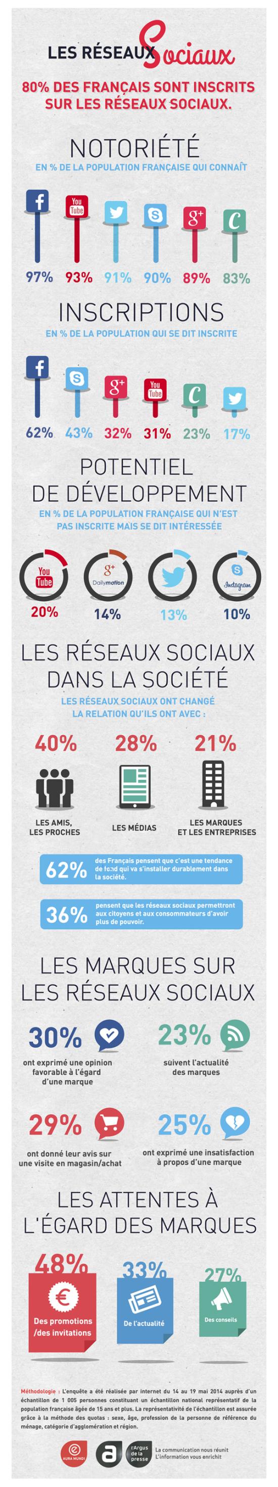 infographie-Les-réseaux-sociaux-Aura-Mundi-sur-culture-RP