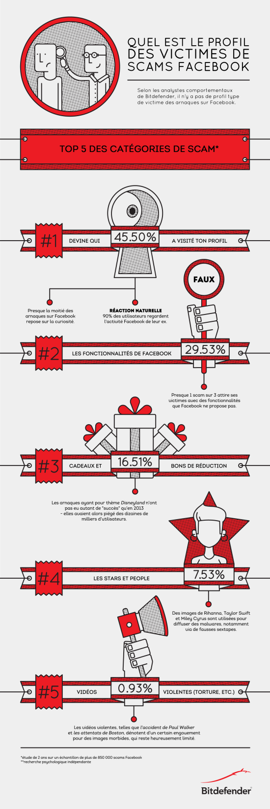 infographie-scams-facebook