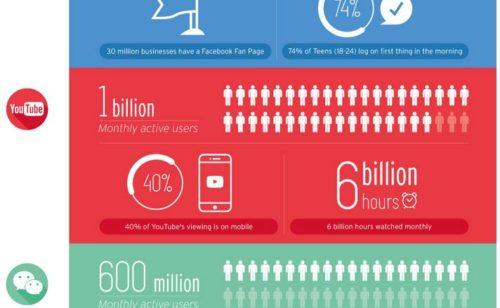 Combien d'utilisateurs Facebook  Twitter  YouTube  Instagram autres
