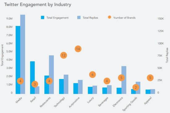 twitter-engagement-industrie