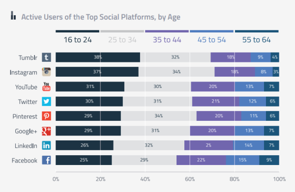 active-users-top-social-plateforms-by-age