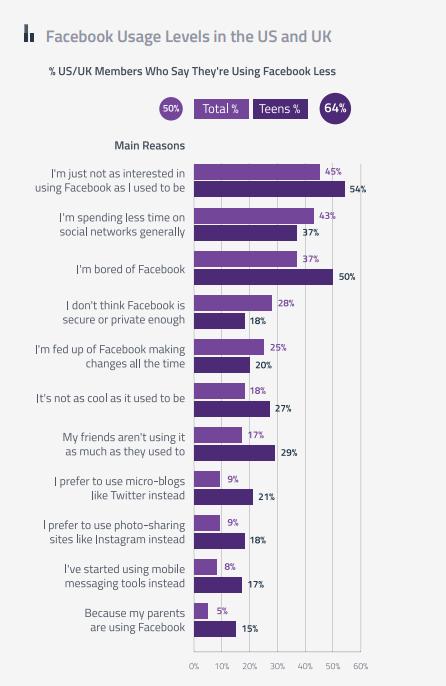 facebook-usage-us-uk