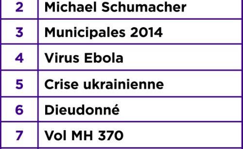 recherches plus populaires Yahoo  2014