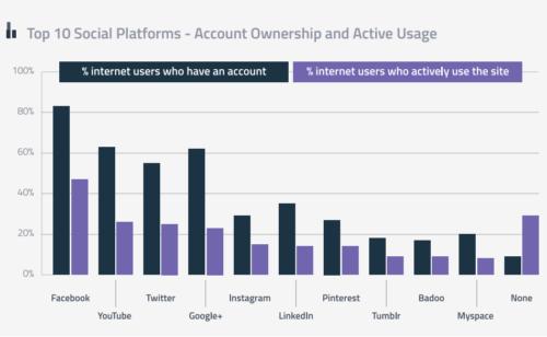 État lieux réseaux sociaux 3e trimestre 2014