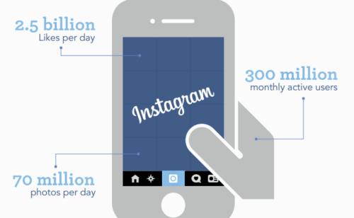Étude   grandes marques Instagram