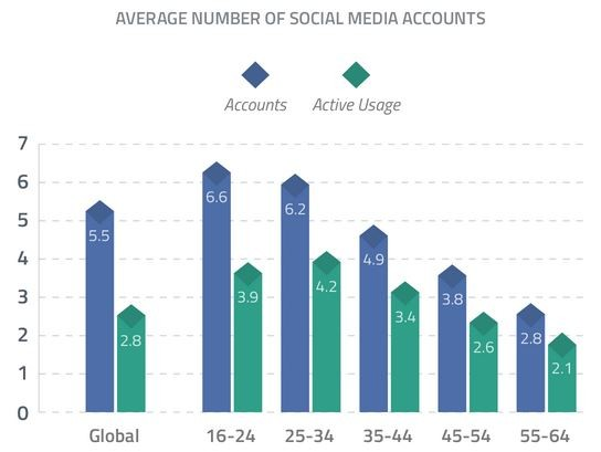 active-accounts-social-media