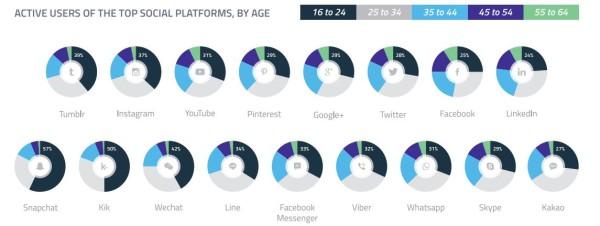 age-reseaux-sociaux