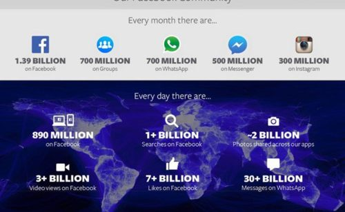 Facebook   1 393 milliard d'utilisateurs résultats records grâce mobile