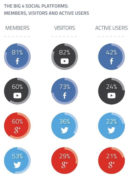 membre-visiteur-utilisateur-reseaux-sociaux